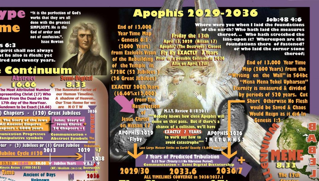 "Apophis 7 year Cycle corresponds with the Jubilee years of the Bible and Daniels hidden prophecy within the ""Writing on the wall"""